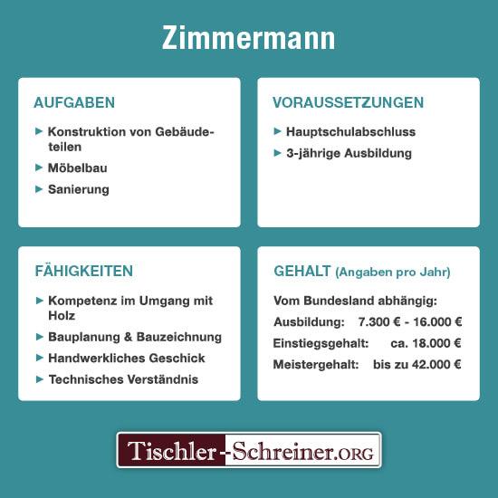 Zimmermann Gehalt