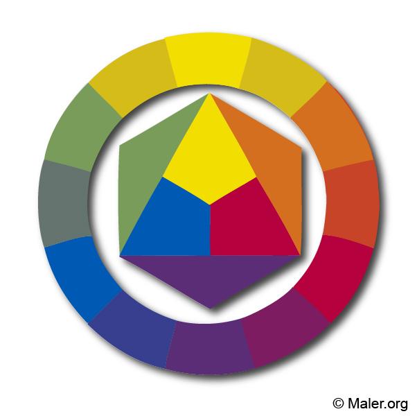 Der Farbkreis Farbenlehre Nach Itten Kuppers