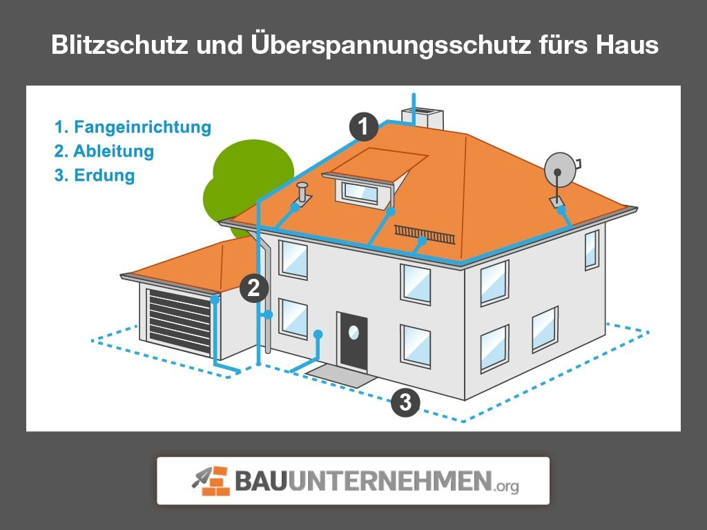 Hervorragend Blitzschutz und Überspannungsschutz ▷ Alles zu Blitzableiter & Co. BQ31