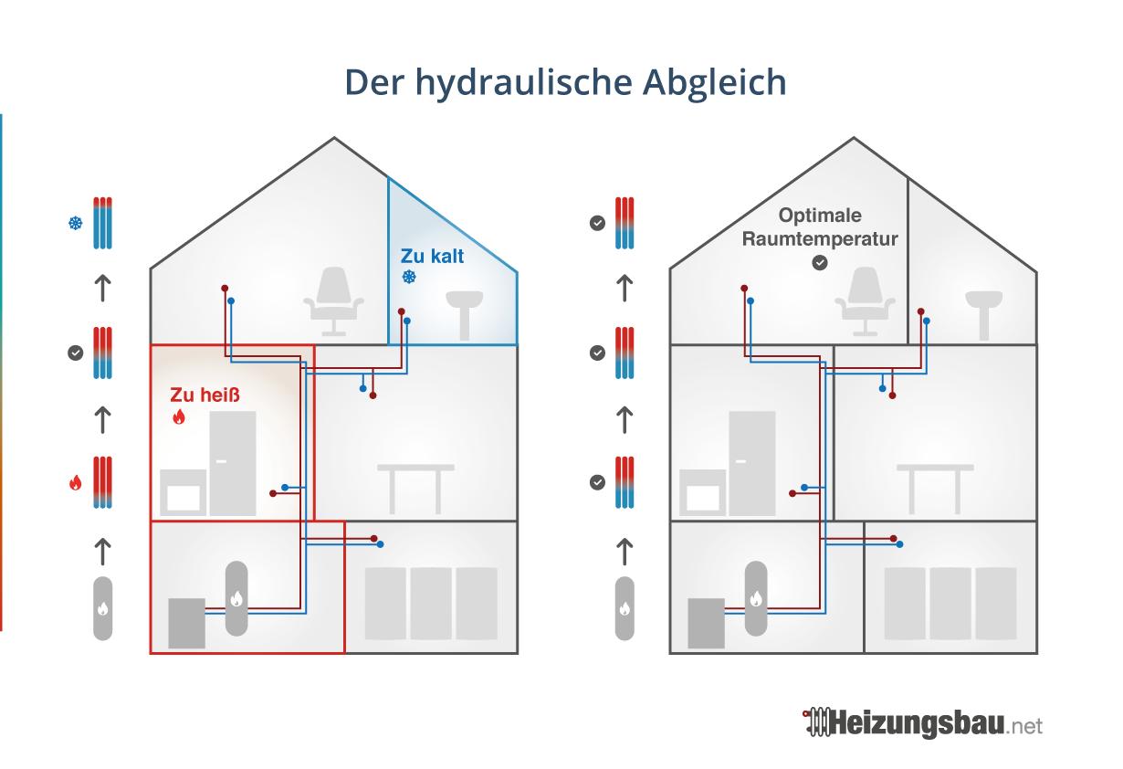 Hydraulischer Abgleich Heizung Funktion, Kosten, Förderung